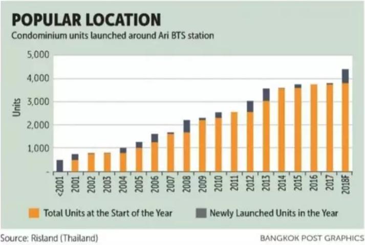 AriBTS站附近公寓逐年增加圖表